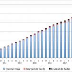 Evolution des observations d'écureuils de juin 2012 à décembre 2019
